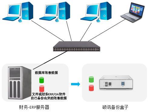 文件和数据库都可备份-备份盒子