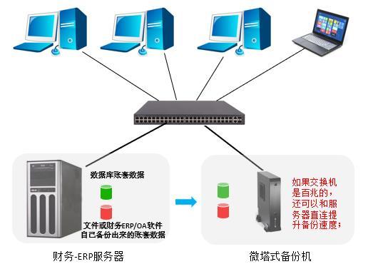 3数据库和文件都可备份-微塔式备份机