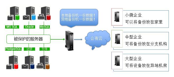 8跨互联网备份