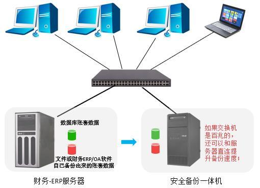 3数据和文件都可备份-安全备份机
