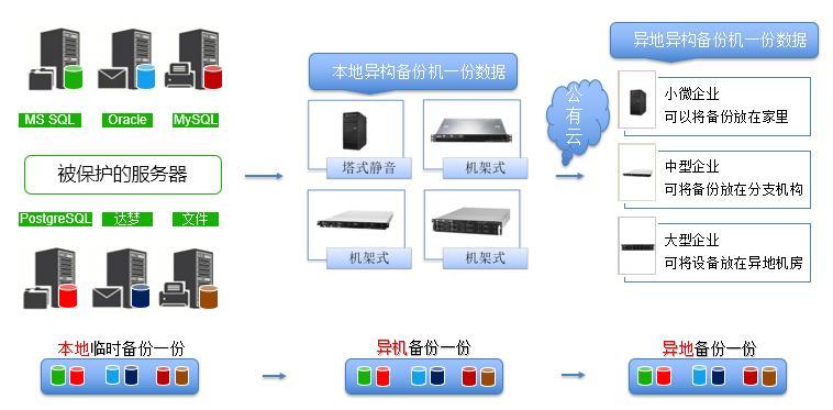 6数据异机容灾-安全备份机