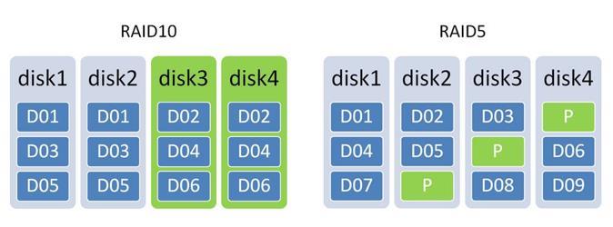 7数据RAID保护-安全备份机