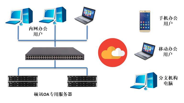 OA私有云专用服务器一体机内页图2
